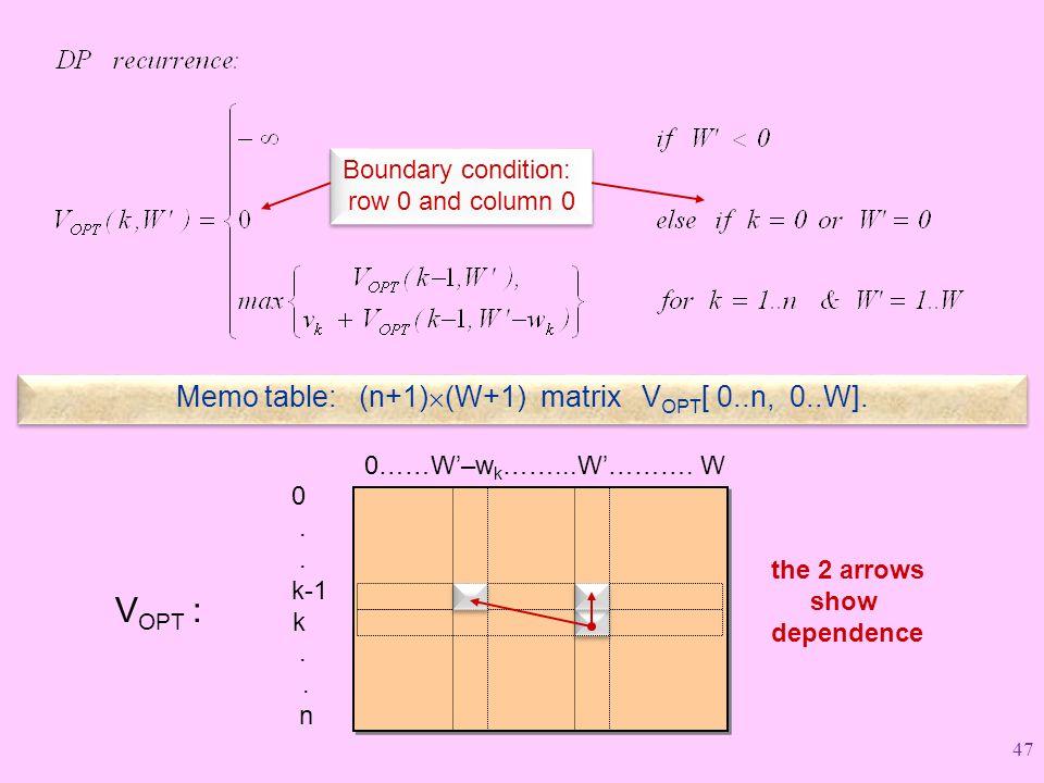 VOPT : Memo table: (n+1)(W+1) matrix VOPT[ 0..n, 0..W].